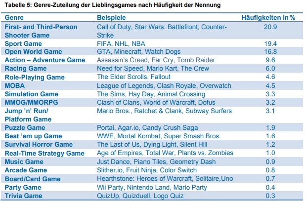 Tabelle: Genre-Zuteilung der Lieblings-Games nach Häufigkeit der Nennung.